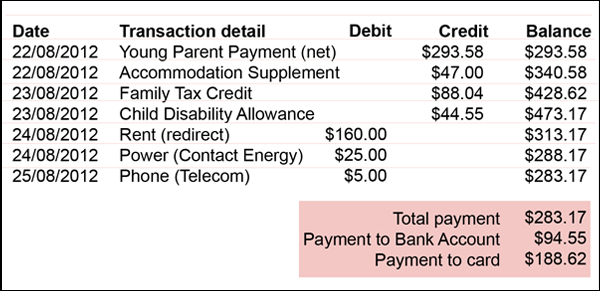 Example of payments and deductions for youth clients.