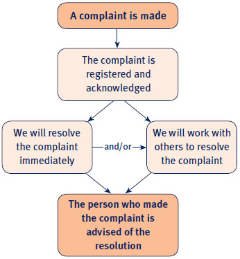 Making a complaint card diagram.